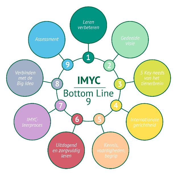 De Bottom Line 9 van IMYC